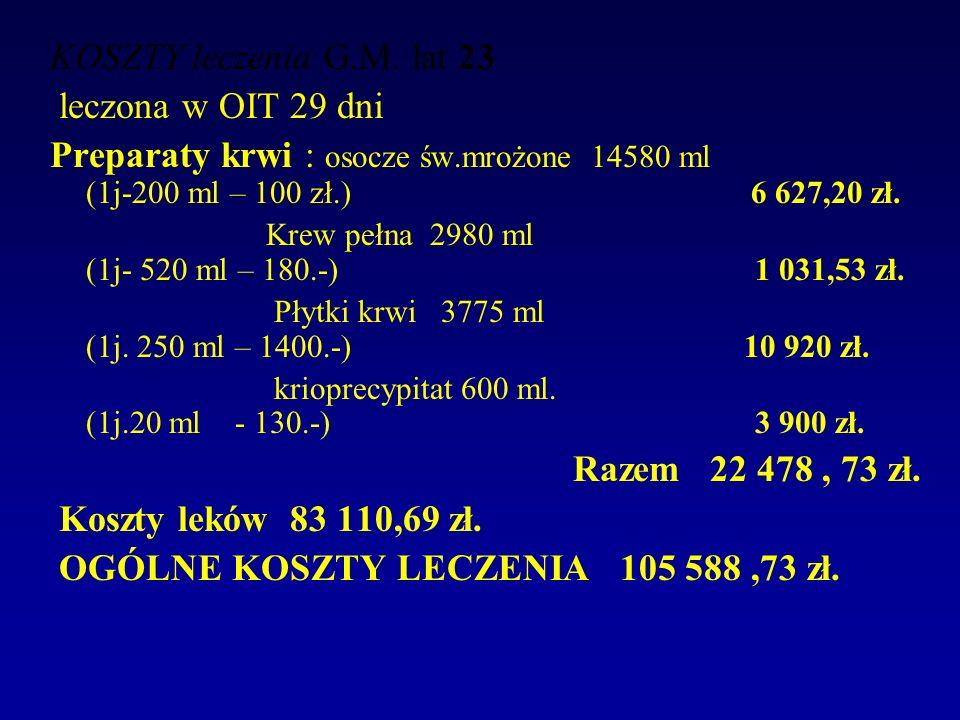 OGÓLNE KOSZTY LECZENIA 105 588 ,73 zł.