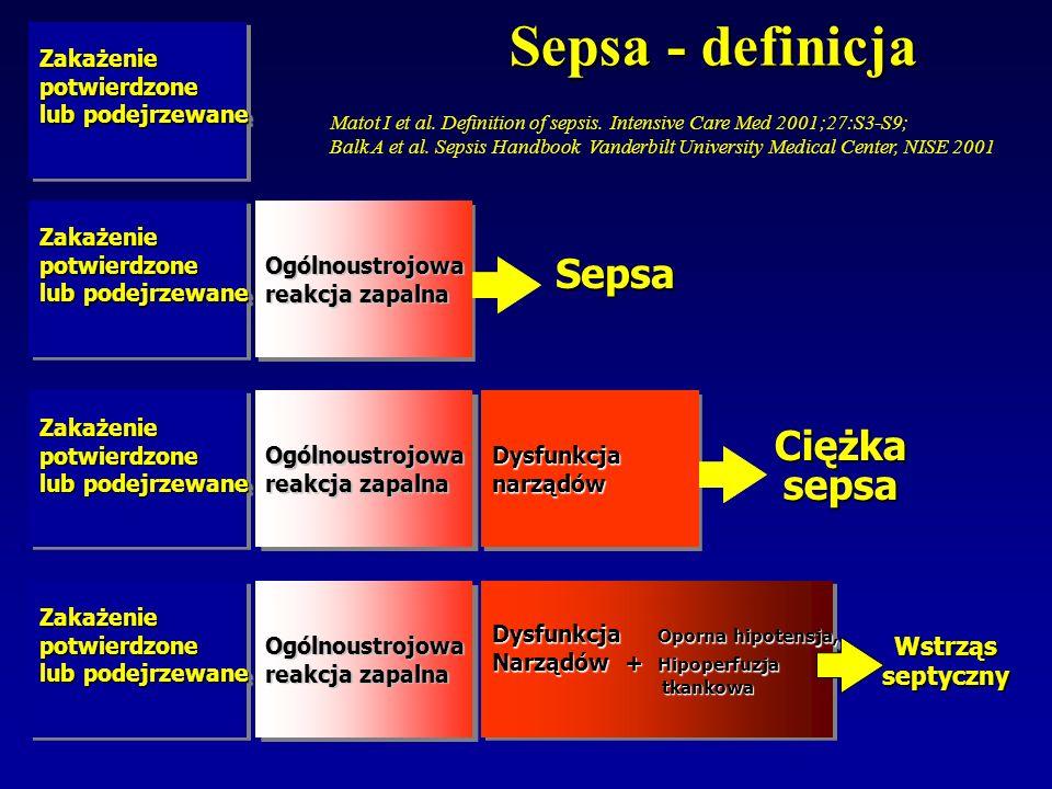 Sepsa - definicja Sepsa Ciężka sepsa Wstrząs septyczny Zakażenie