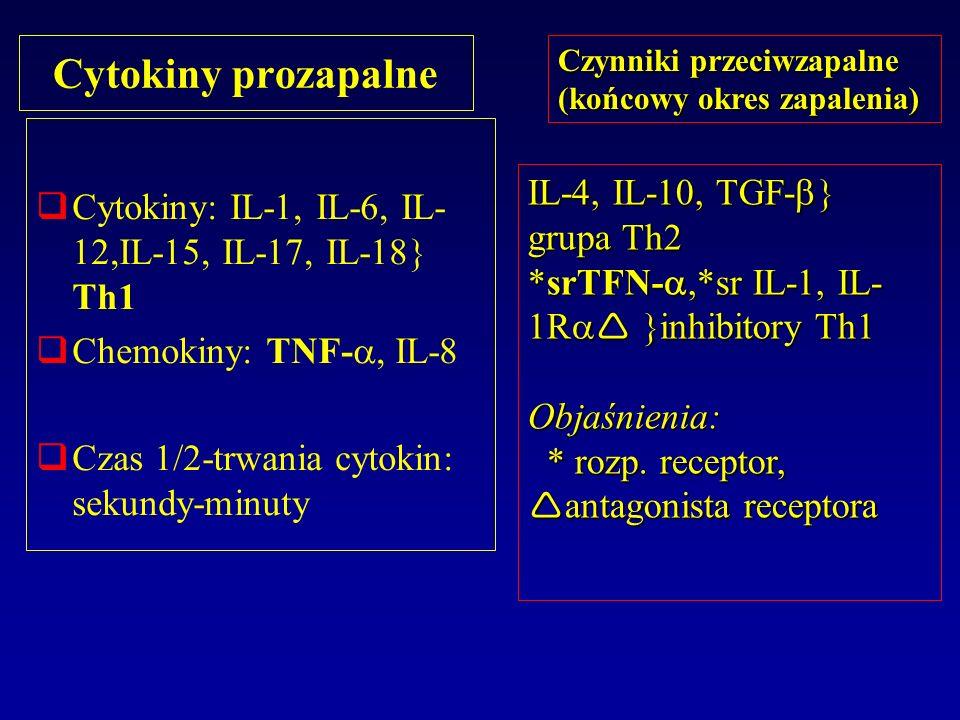 Cytokiny prozapalne Czynniki przeciwzapalne (końcowy okres zapalenia) Cytokiny: IL-1, IL-6, IL-12,IL-15, IL-17, IL-18 Th1.