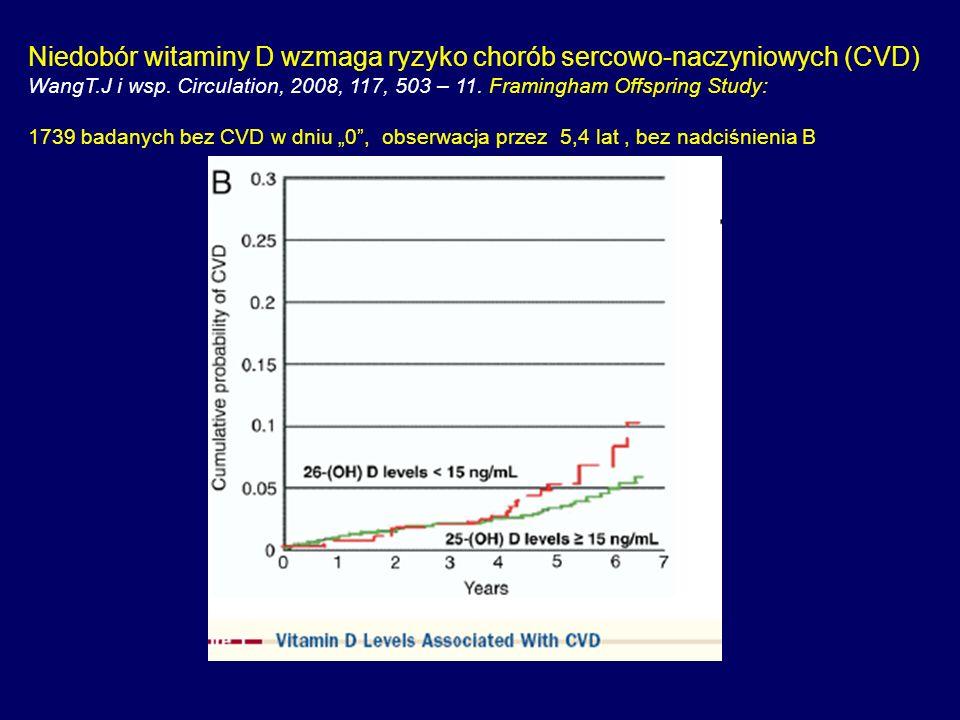 Niedobór witaminy D wzmaga ryzyko chorób sercowo-naczyniowych (CVD)