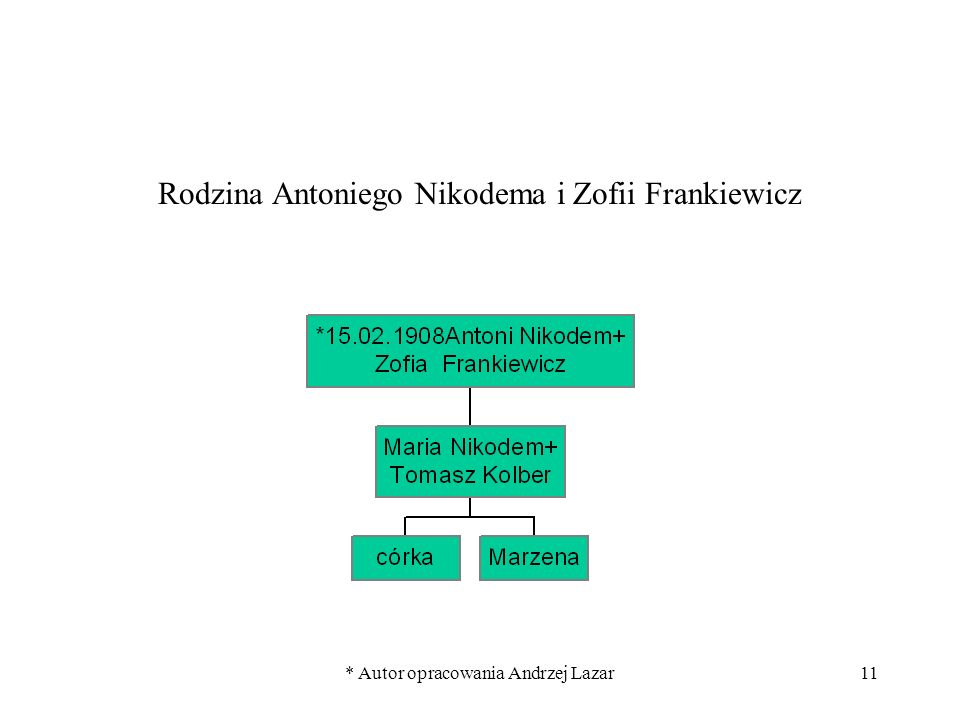 Rodzina Antoniego Nikodema i Zofii Frankiewicz