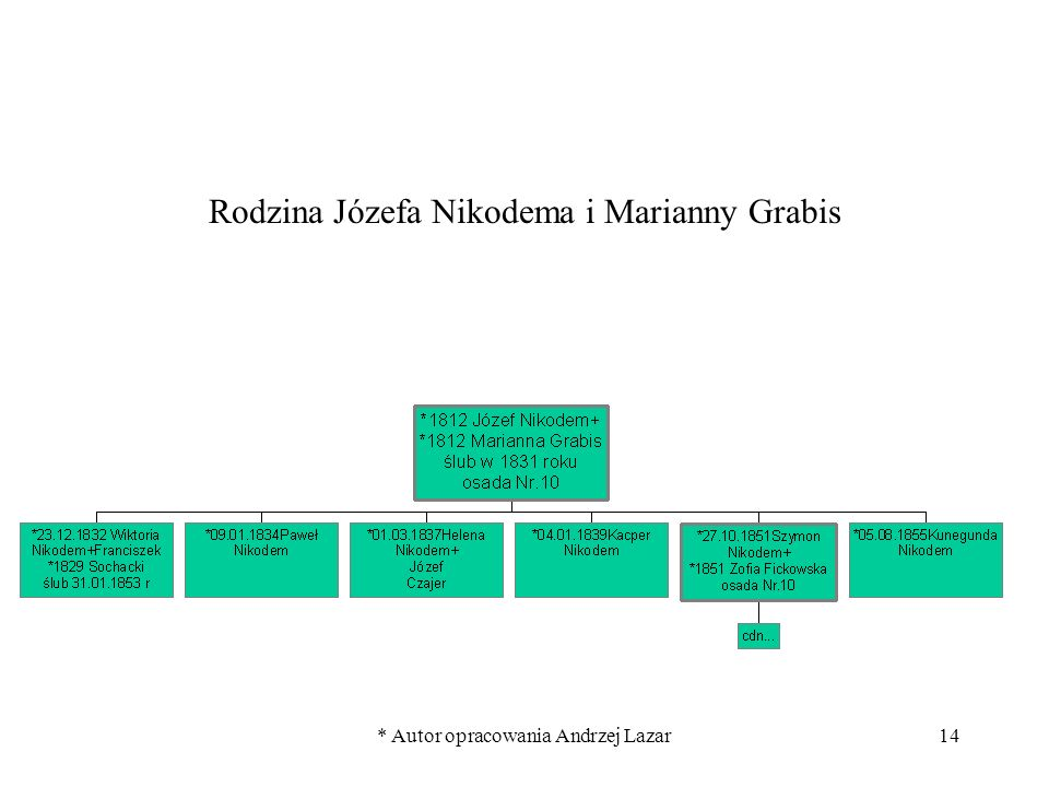 Rodzina Józefa Nikodema i Marianny Grabis
