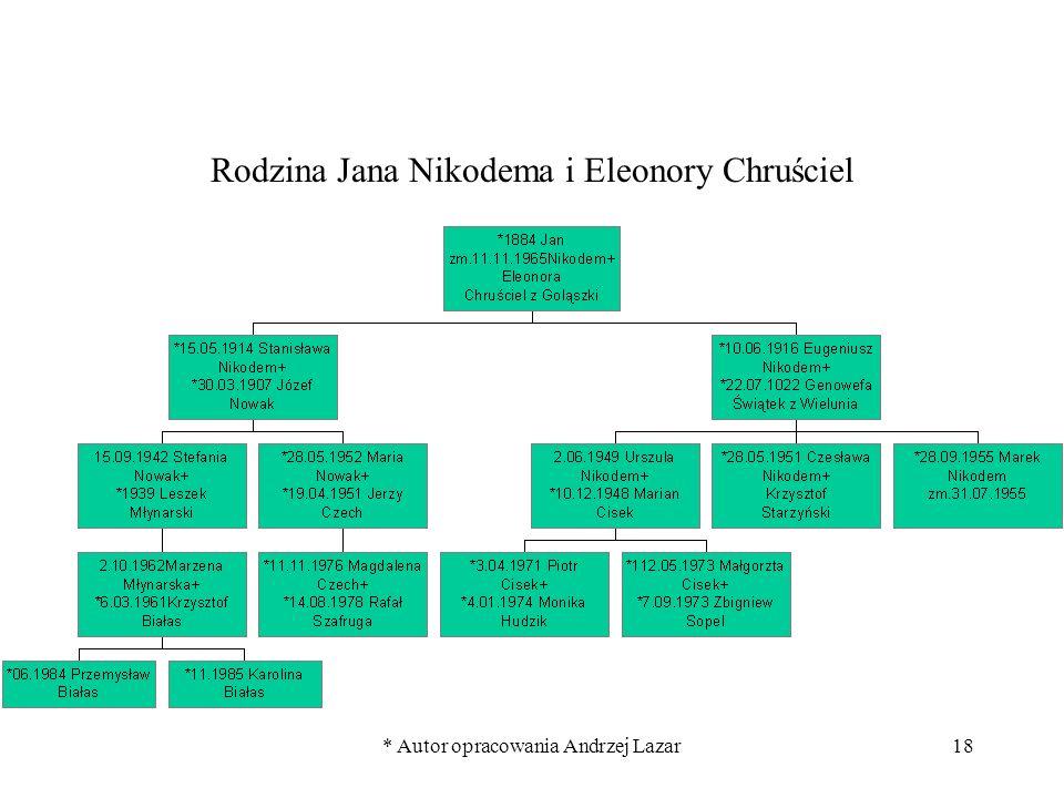 Rodzina Jana Nikodema i Eleonory Chruściel