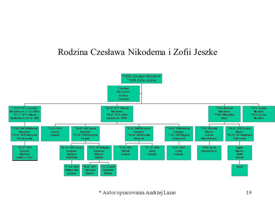 Rodzina Czesława Nikodema i Zofii Jeszke
