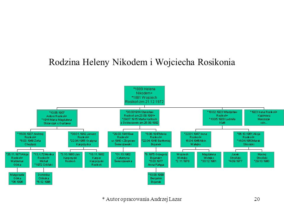 Rodzina Heleny Nikodem i Wojciecha Rosikonia