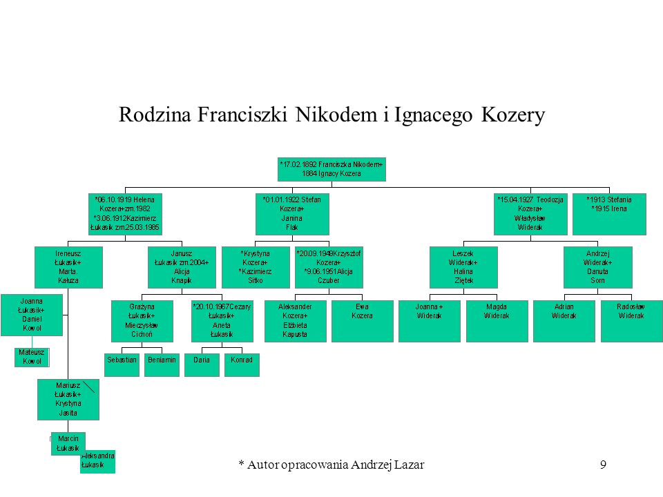 Rodzina Franciszki Nikodem i Ignacego Kozery