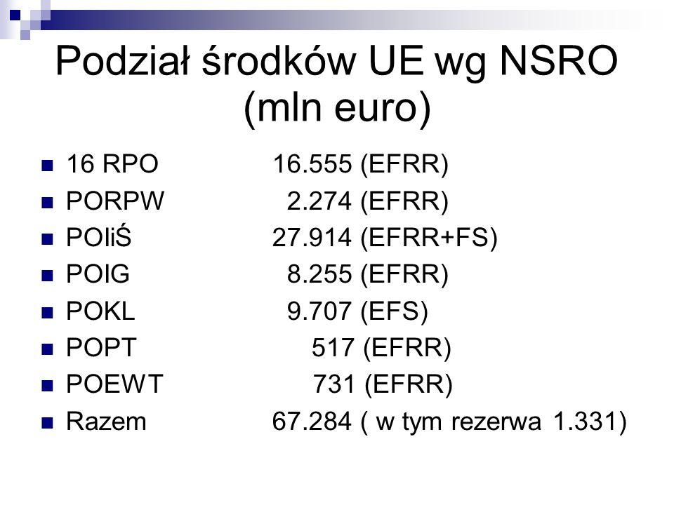 Podział środków UE wg NSRO (mln euro)