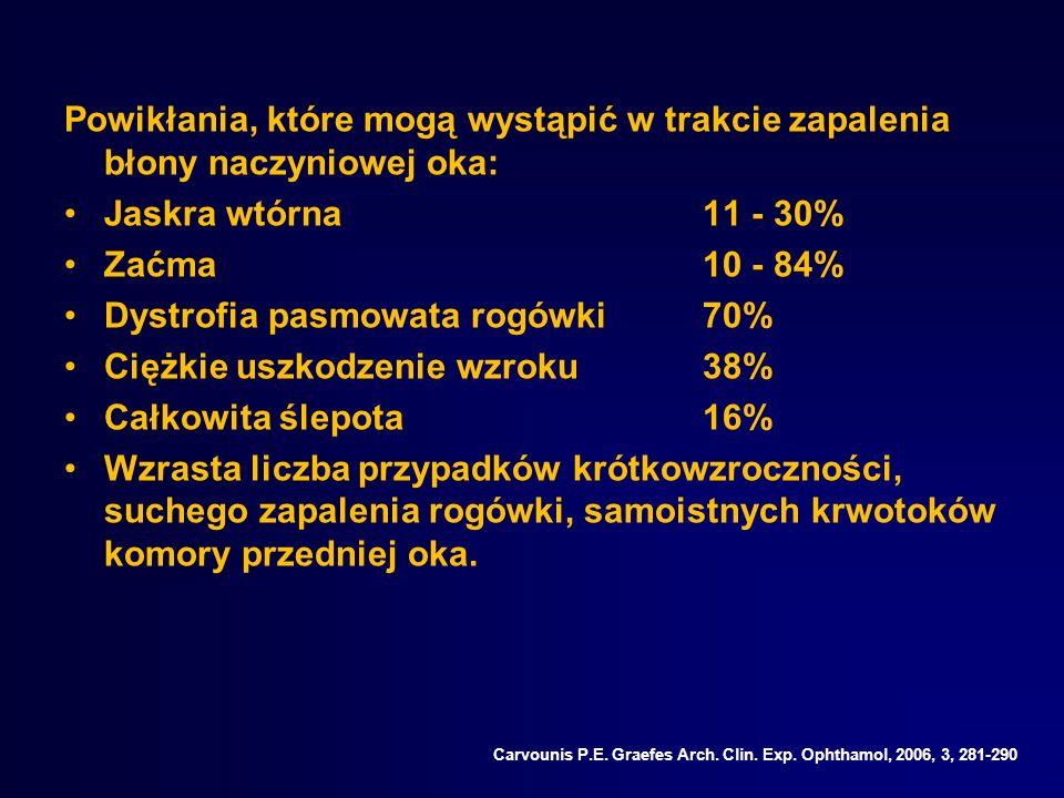 Dystrofia pasmowata rogówki 70% Ciężkie uszkodzenie wzroku 38%