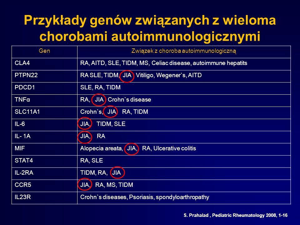 Przykłady genów związanych z wieloma chorobami autoimmunologicznymi
