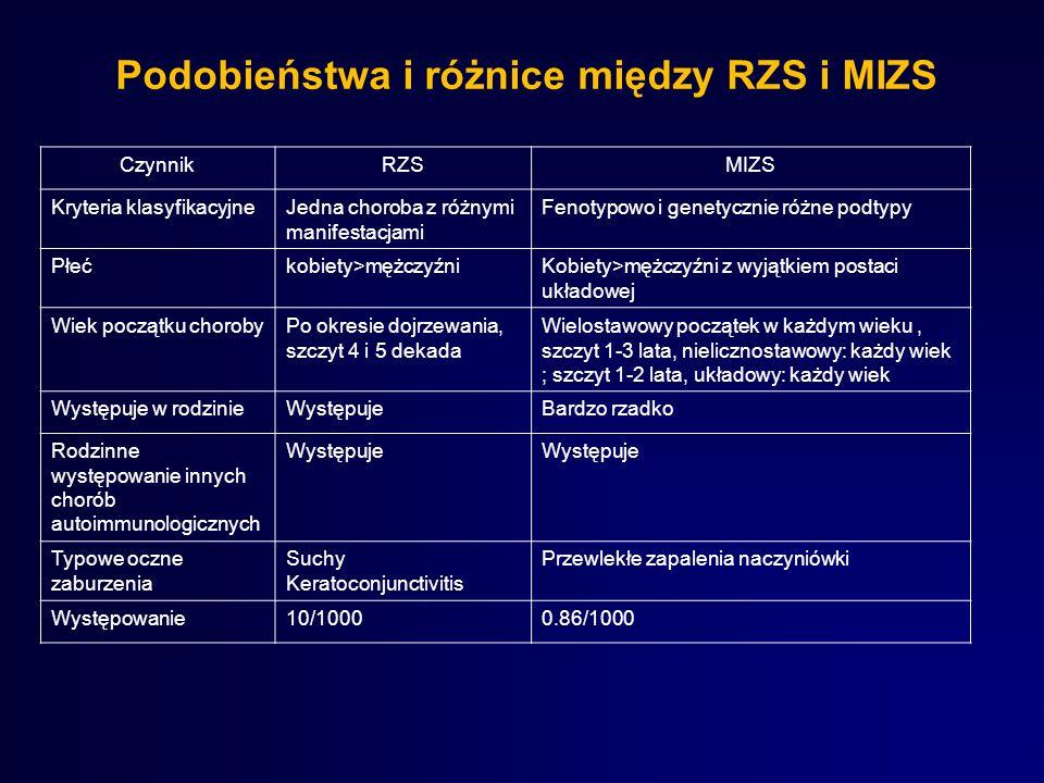 Podobieństwa i różnice między RZS i MIZS