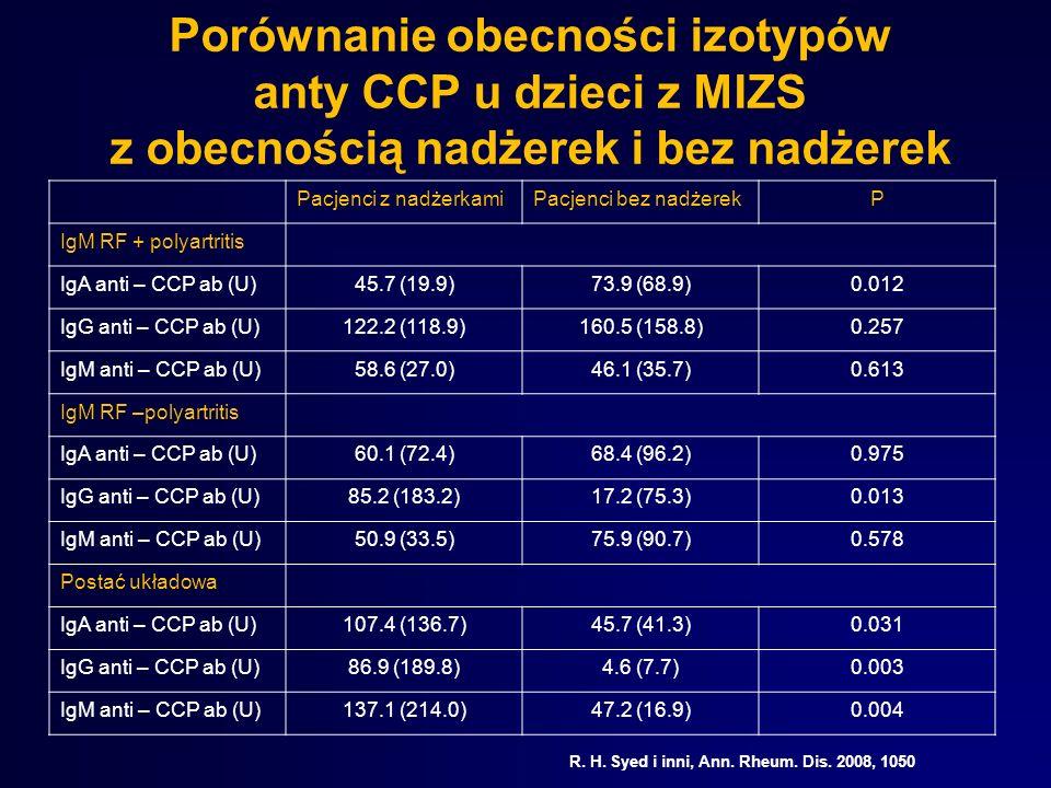 Porównanie obecności izotypów anty CCP u dzieci z MIZS z obecnością nadżerek i bez nadżerek