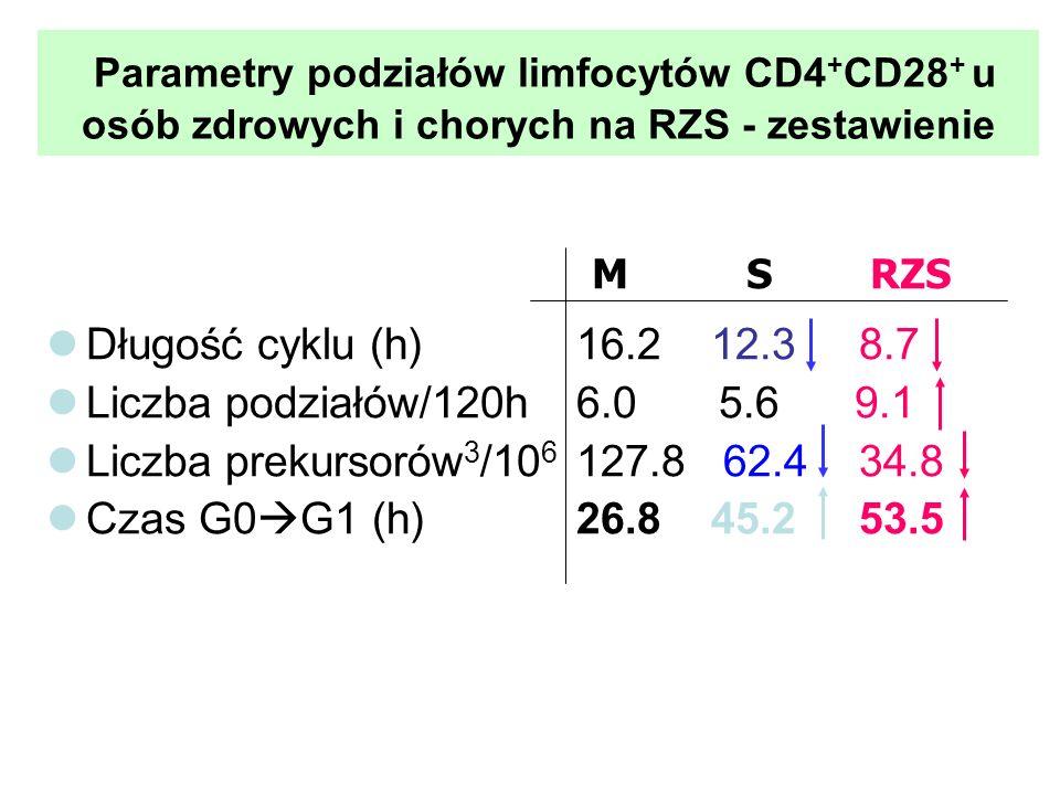 Parametry podziałów limfocytów CD4+CD28+ u osób zdrowych i chorych na RZS - zestawienie