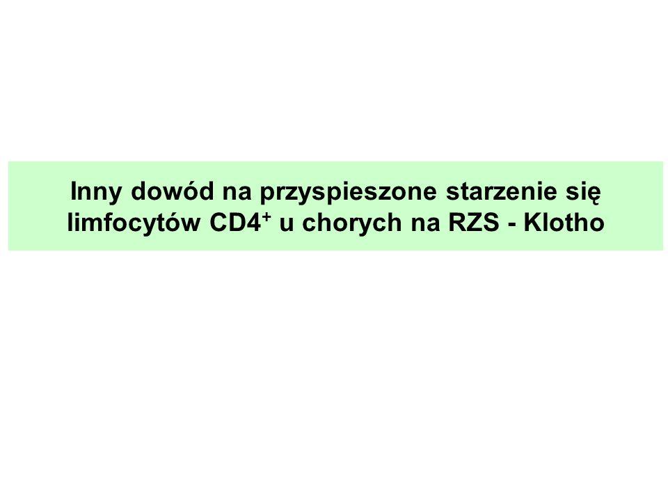 Inny dowód na przyspieszone starzenie się limfocytów CD4+ u chorych na RZS - Klotho