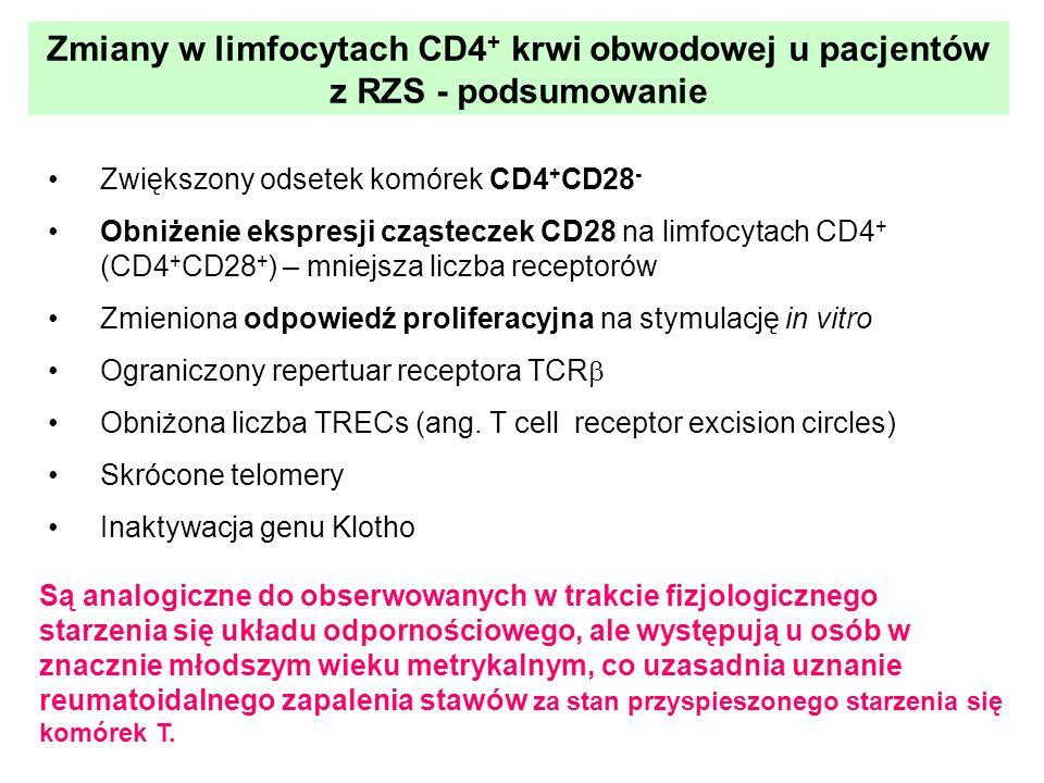Zmiany w limfocytach CD4+ krwi obwodowej u pacjentów z RZS - podsumowanie