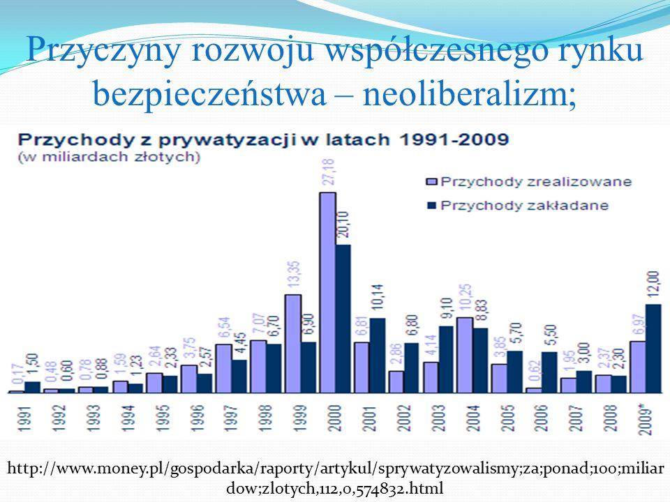 Przyczyny rozwoju współczesnego rynku bezpieczeństwa – neoliberalizm;