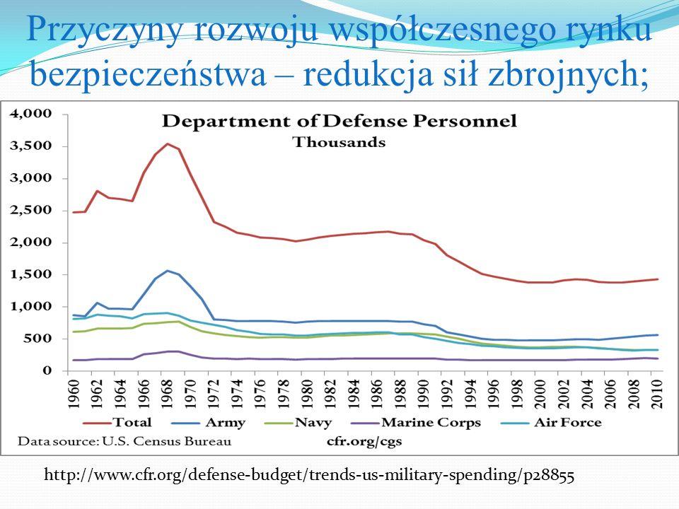 Przyczyny rozwoju współczesnego rynku bezpieczeństwa – redukcja sił zbrojnych;