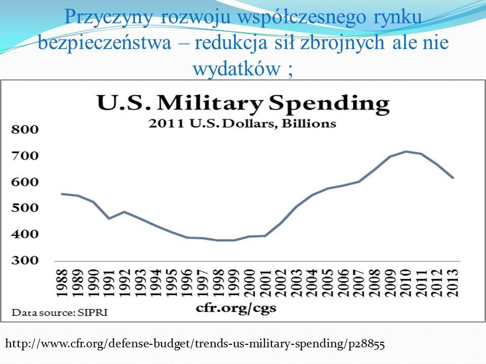 Przyczyny rozwoju współczesnego rynku bezpieczeństwa – redukcja sił zbrojnych ale nie wydatków ;