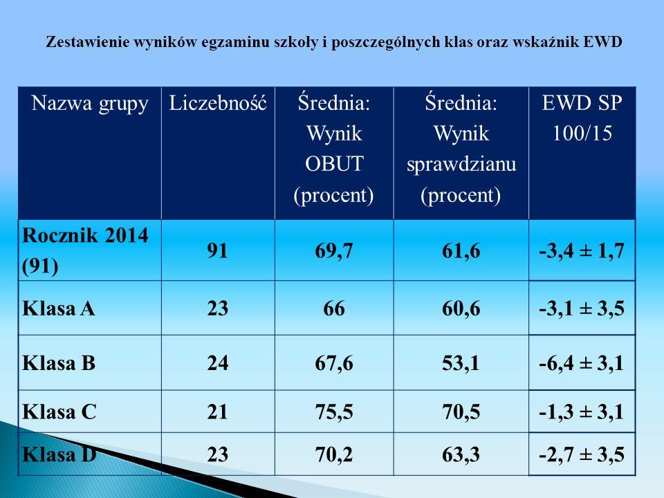 Średnia: Wynik OBUT (procent) Średnia: Wynik sprawdzianu (procent)