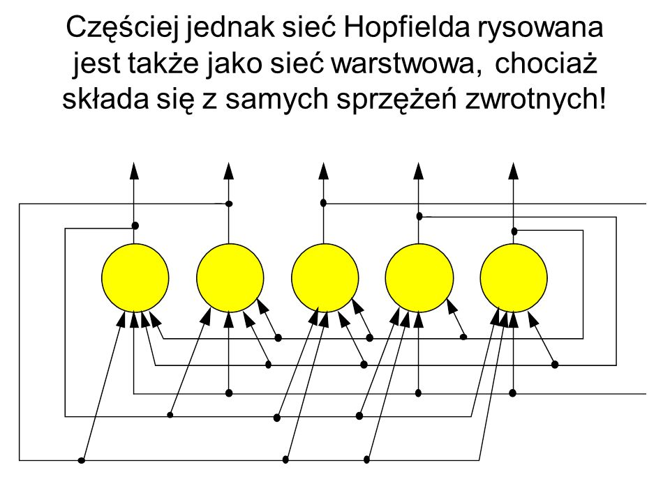Częściej jednak sieć Hopfielda rysowana jest także jako sieć warstwowa, chociaż składa się z samych sprzężeń zwrotnych!