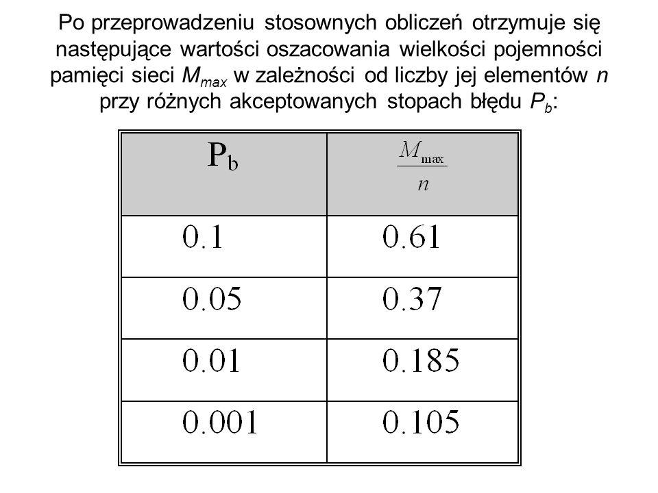 Po przeprowadzeniu stosownych obliczeń otrzymuje się następujące wartości oszacowania wielkości pojemności pamięci sieci Mmax w zależności od liczby jej elementów n przy różnych akceptowanych stopach błędu Pb: