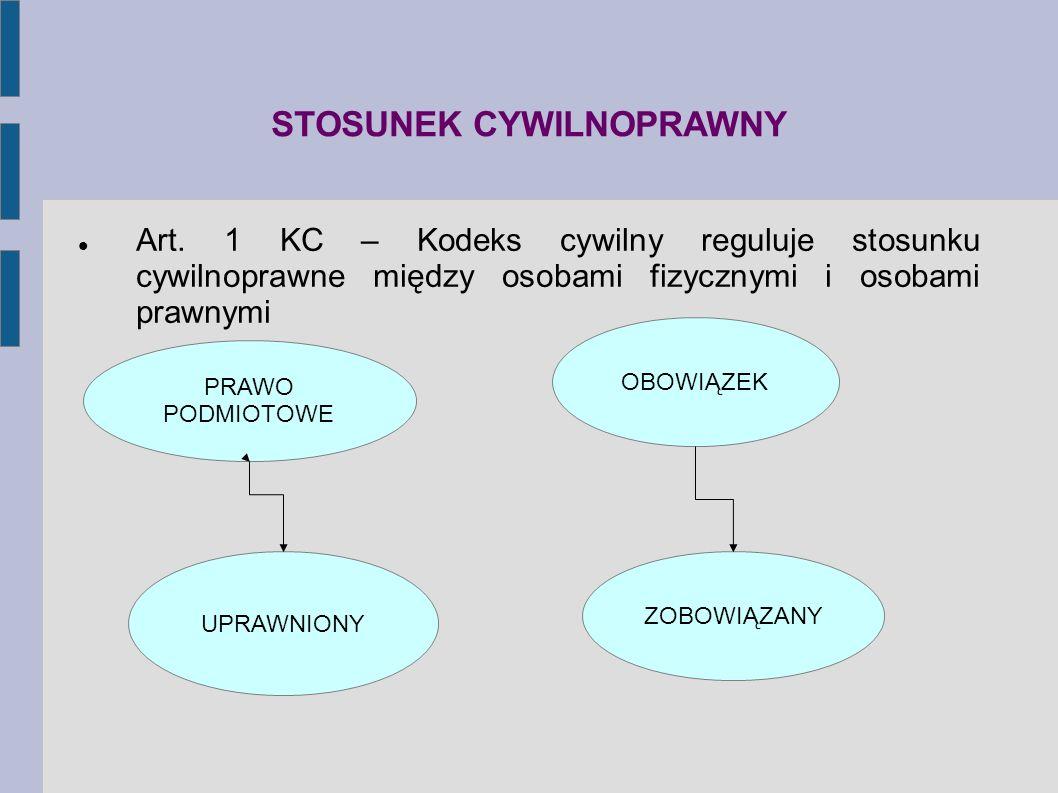 STOSUNEK CYWILNOPRAWNY