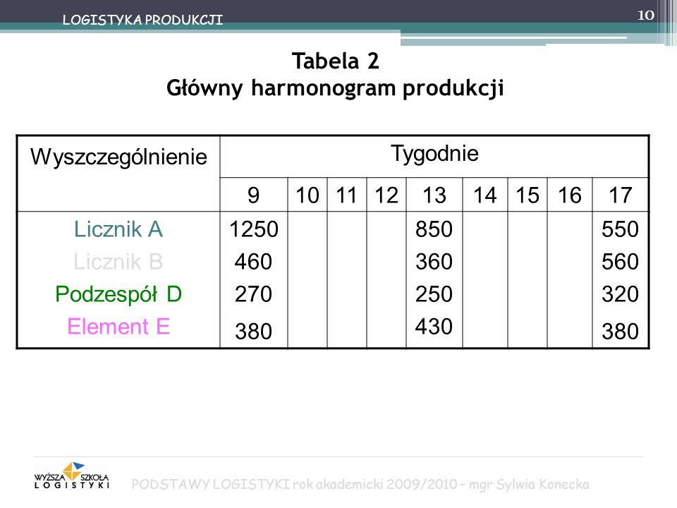 Tabela 2 Główny harmonogram produkcji