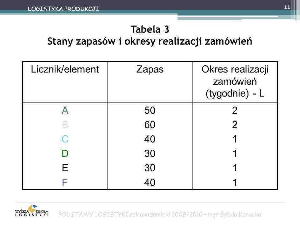 Tabela 3 Stany zapasów i okresy realizacji zamówień Licznik/element