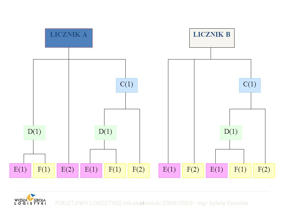 LICZNIK A LICZNIK B C(1) C(1) D(1) D(1) D(1) E(1) F(1) E(2) E(1) F(1)