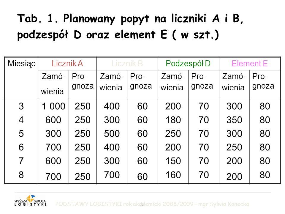 LOGISTYKA PRODUKCJI Tab. 1. Planowany popyt na liczniki A i B, podzespół D oraz element E ( w szt.)