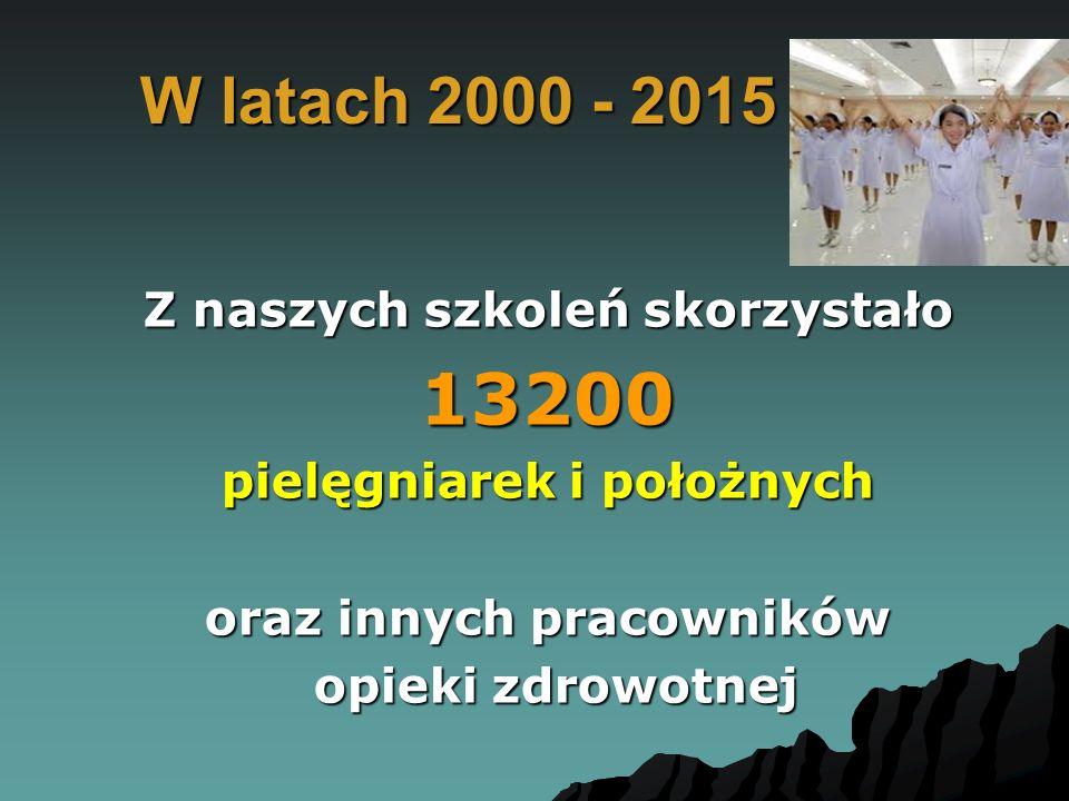 13200 W latach 2000 - 2015 Z naszych szkoleń skorzystało