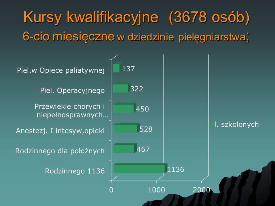 Kursy kwalifikacyjne (3678 osób) 6-cio miesięczne w dziedzinie pielęgniarstwa;