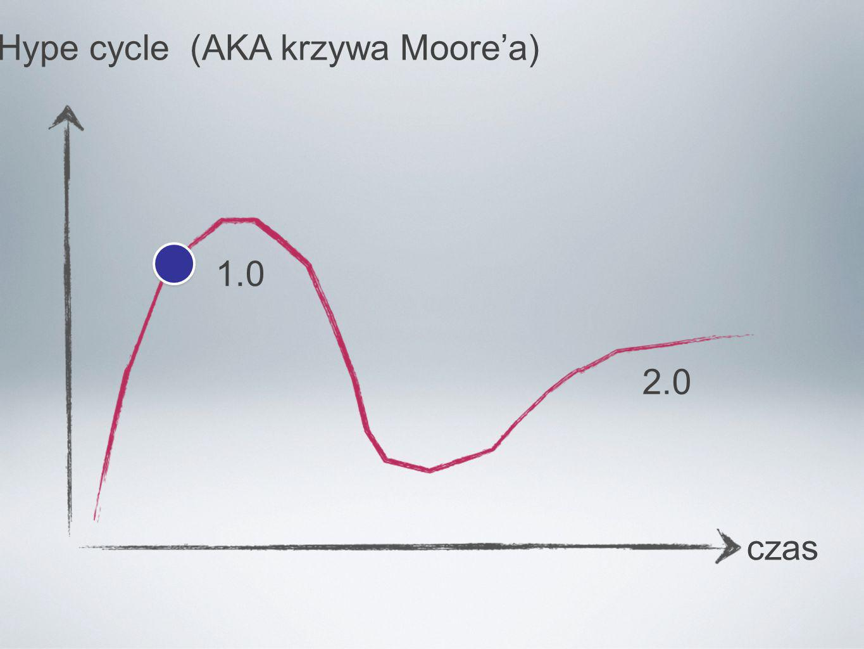 Hype cycle (AKA krzywa Moore'a)
