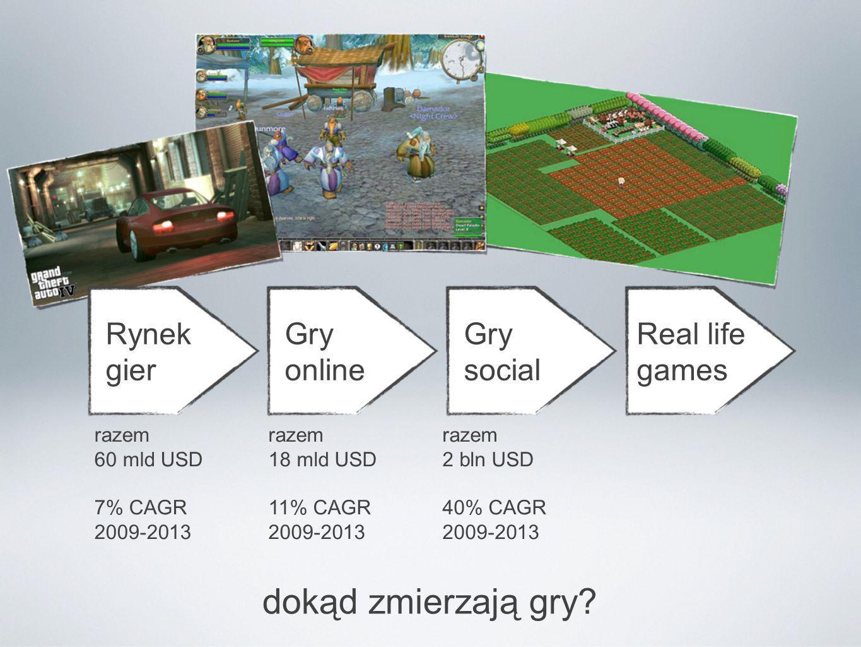 dokąd zmierzają gry Rynek gier Gry online Gry social Real life games