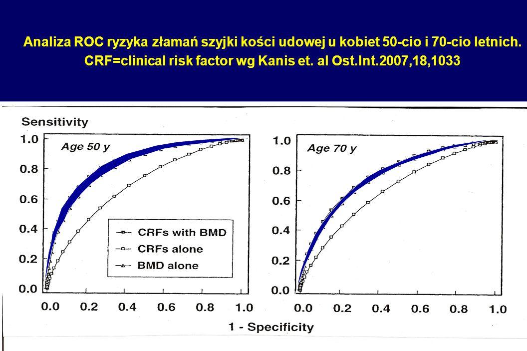 Analiza ROC ryzyka złamań szyjki kości udowej u kobiet 50-cio i 70-cio letnich.