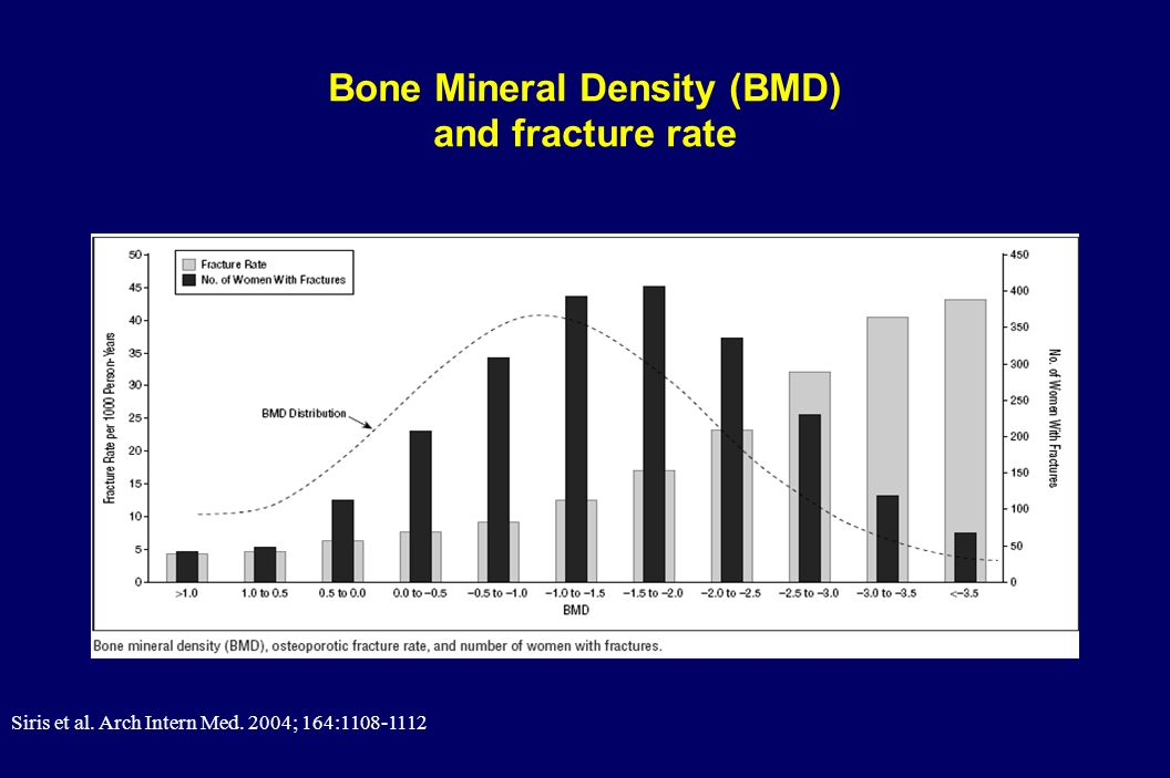 Bone Mineral Density (BMD) and fracture rate