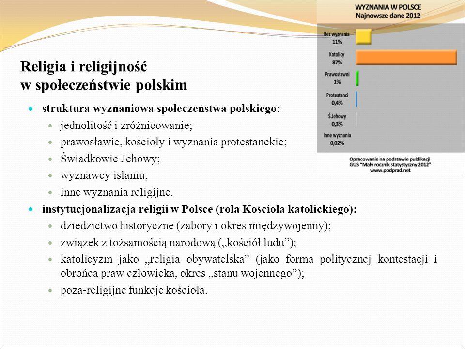 Religia i religijność w społeczeństwie polskim
