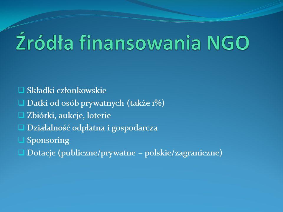 Źródła finansowania NGO