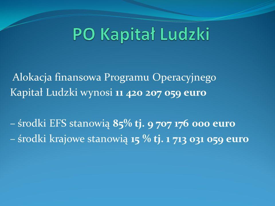 PO Kapitał Ludzki Alokacja finansowa Programu Operacyjnego