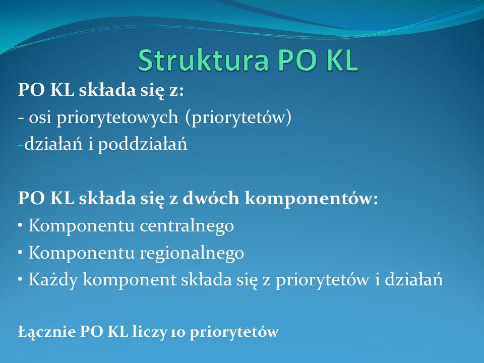 Struktura PO KL PO KL składa się z: - osi priorytetowych (priorytetów)