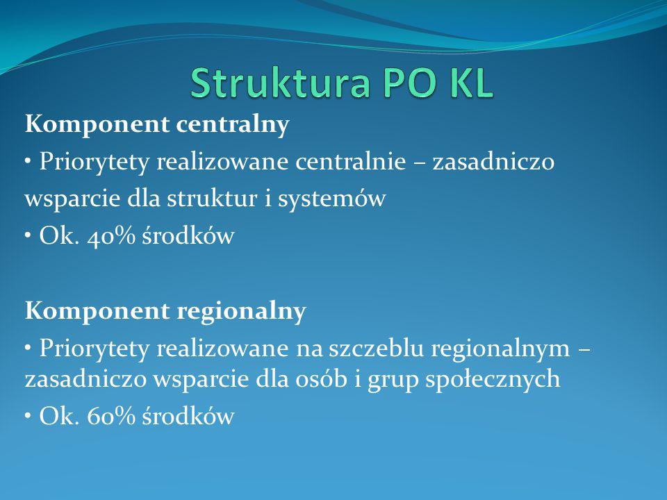 Struktura PO KL Komponent centralny