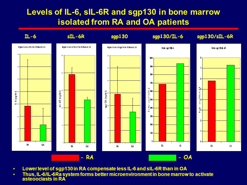 Levels of IL-6, sIL-6R and sgp130 in bone marrow isolated from RA and OA patients