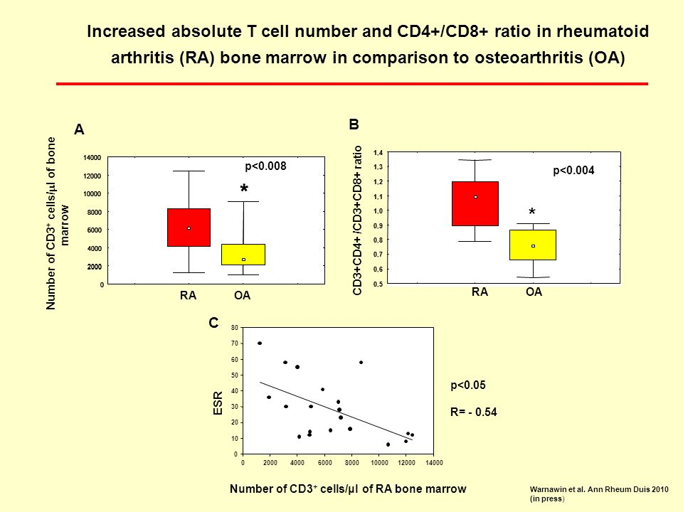Increased absolute T cell number and CD4+/CD8+ ratio in rheumatoid arthritis (RA) bone marrow in comparison to osteoarthritis (OA)