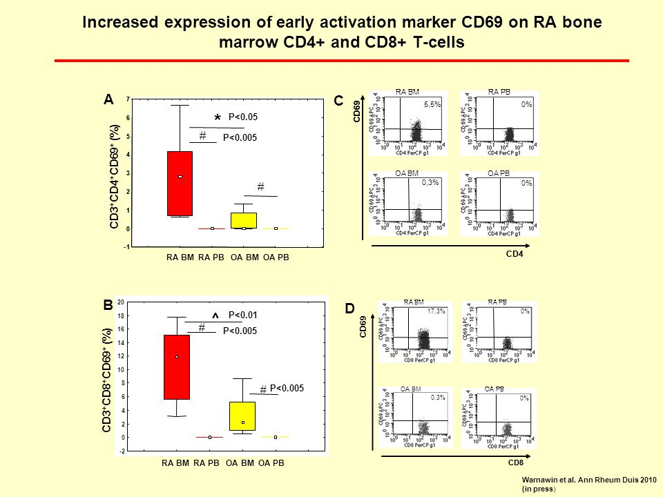Increased expression of early activation marker CD69 on RA bone marrow CD4+ and CD8+ T-cells