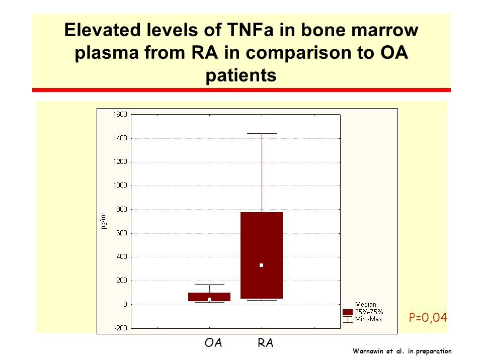 Elevated levels of TNFa in bone marrow plasma from RA in comparison to OA patients