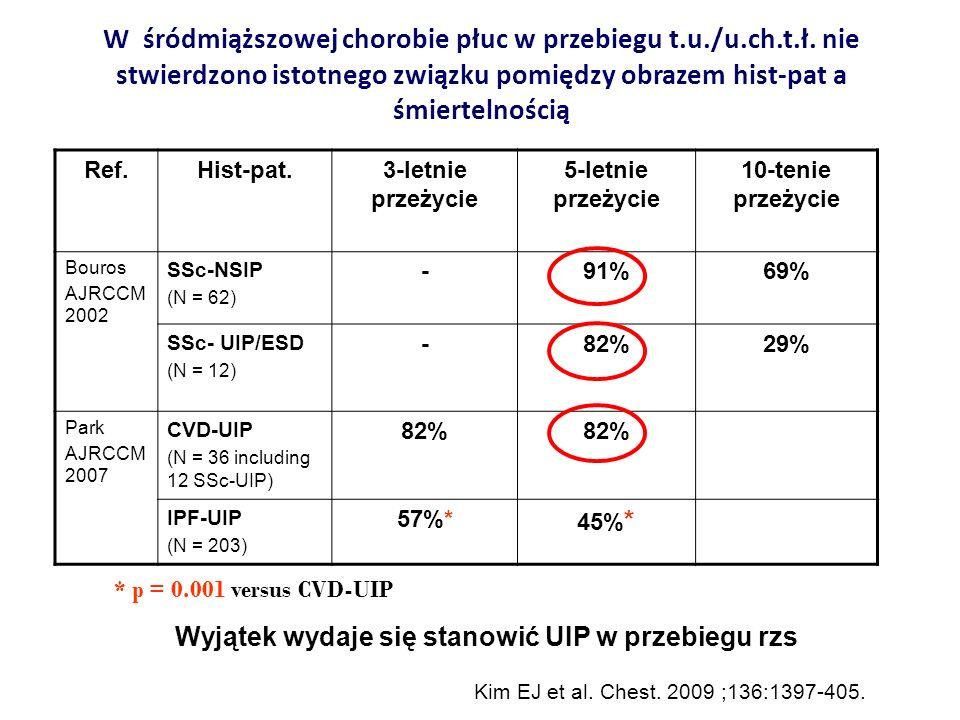Wyjątek wydaje się stanowić UIP w przebiegu rzs