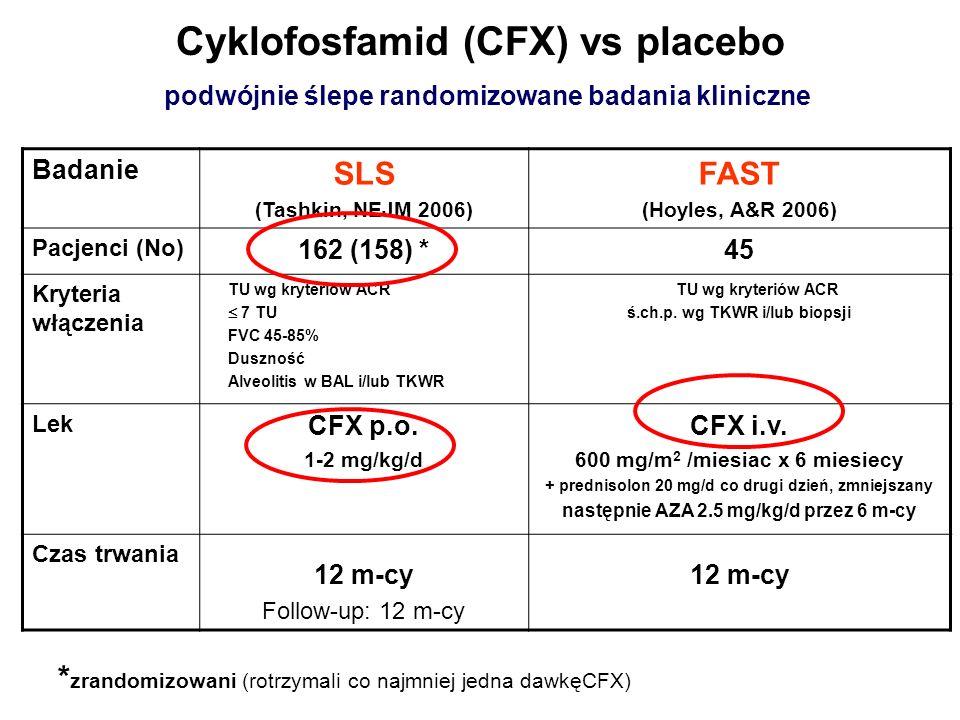 Cyklofosfamid (CFX) vs placebo podwójnie ślepe randomizowane badania kliniczne