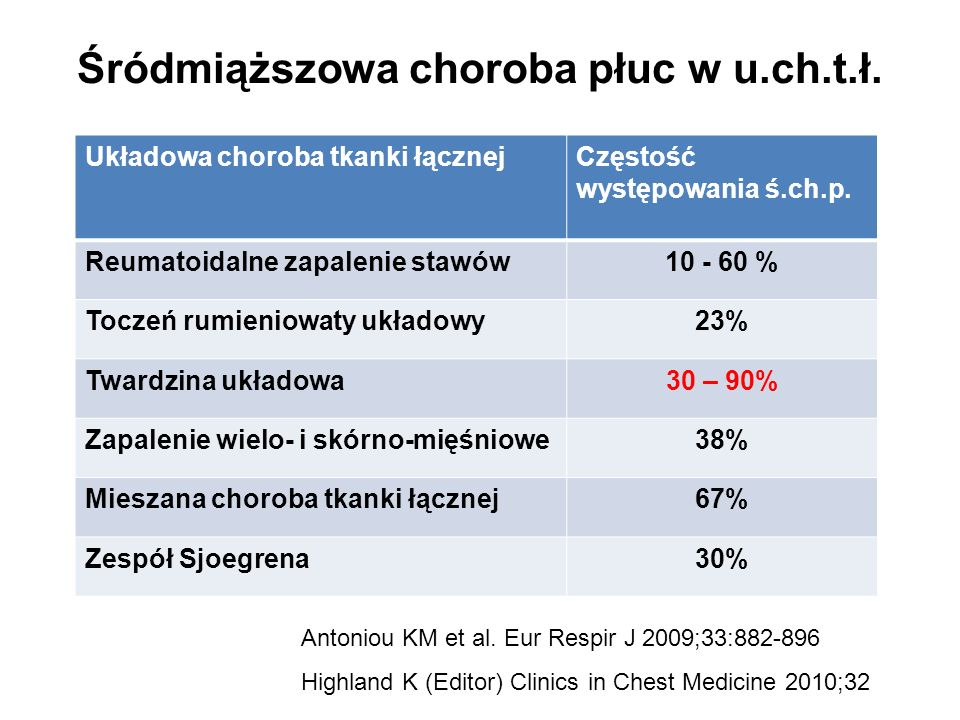 Śródmiąższowa choroba płuc w u.ch.t.ł.