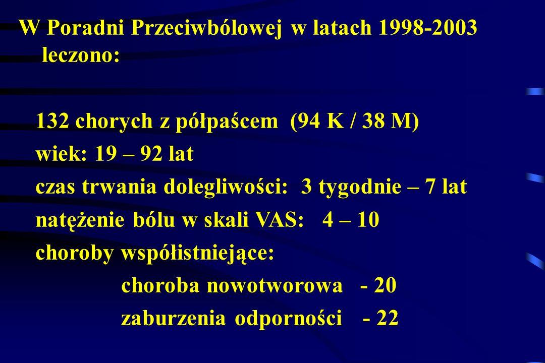 W Poradni Przeciwbólowej w latach 1998-2003 leczono: