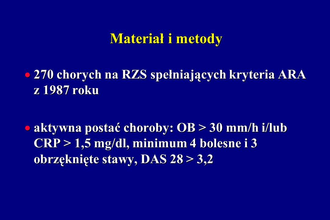 Materiał i metody 270 chorych na RZS spełniających kryteria ARA z 1987 roku.
