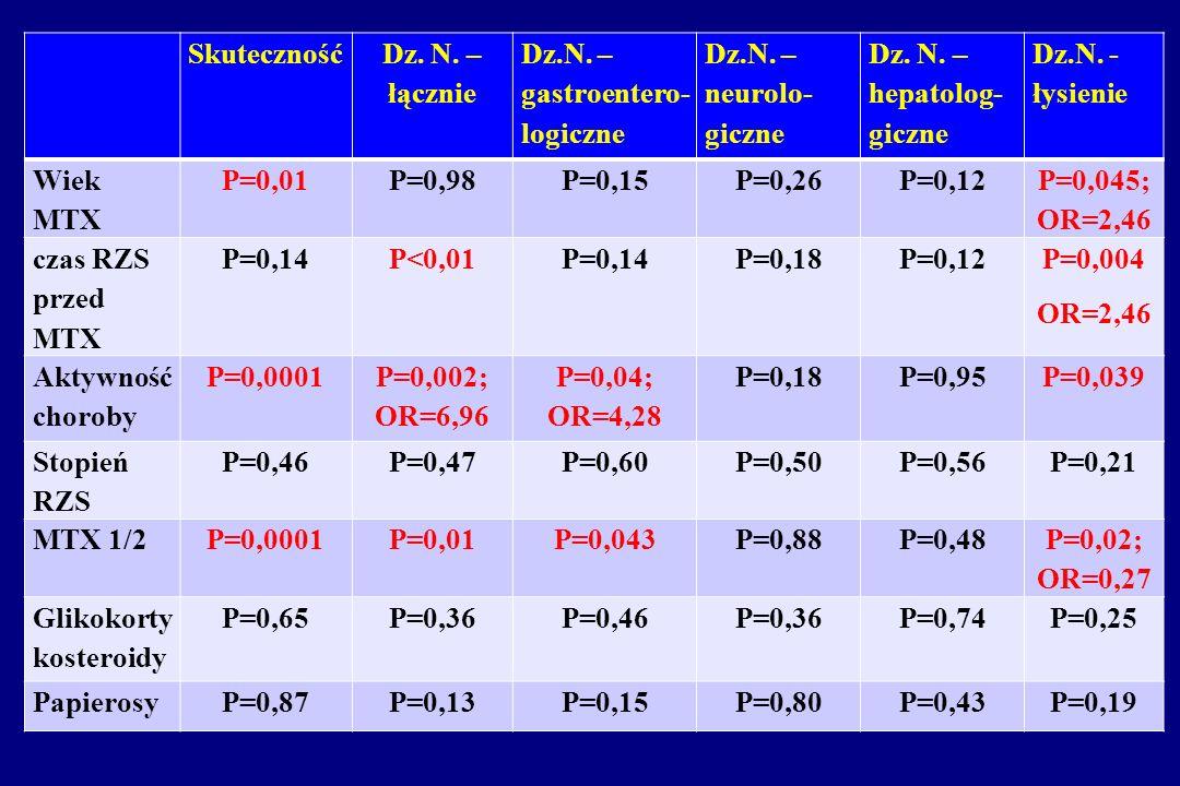 Skuteczność Dz. N. – łącznie. Dz.N. – gastroentero- logiczne. Dz.N. – neurolo- giczne. Dz. N. – hepatolog- giczne.
